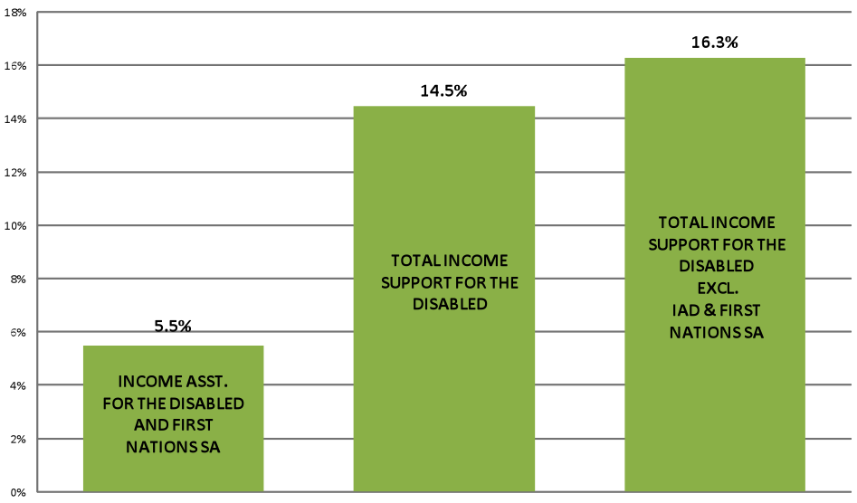 What is Happening to Disability Income Systems in Canada
