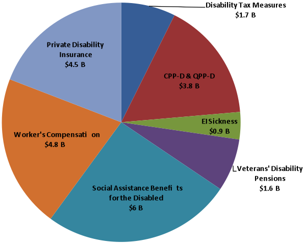 What Is Happening To Disability Income Systems In Canada Council