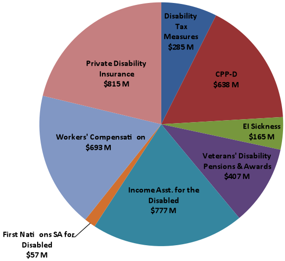 What is Happening to Disability Income Systems in Canada? | Council